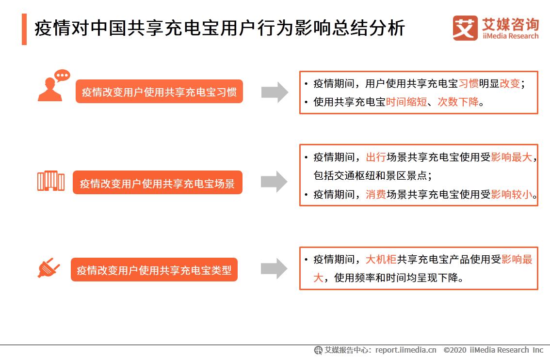 疫情对中国共享充电宝用户行为影响总结分析