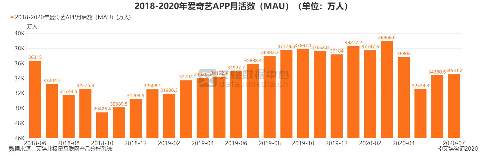 2018-2020年爱奇艺APP月活数(MAU)(单位:万人)