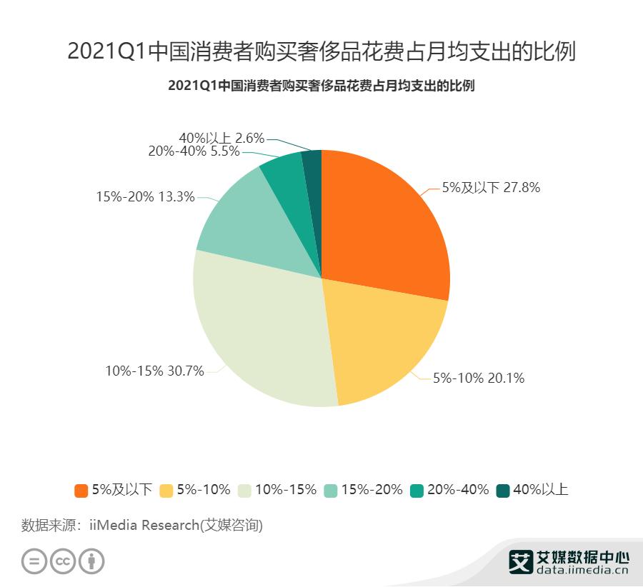 2021Q1中国消费者购买奢侈品月均支出的比例