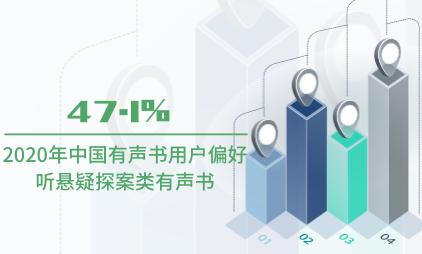 有声书行业数据分析:2020年47.1%中国有声书用户偏好听悬疑探案类有声书