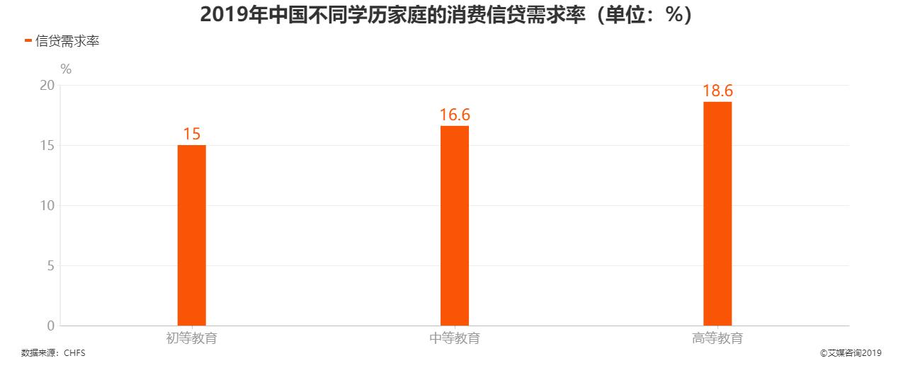 2019年中国不同学历家庭的消费信贷需求率