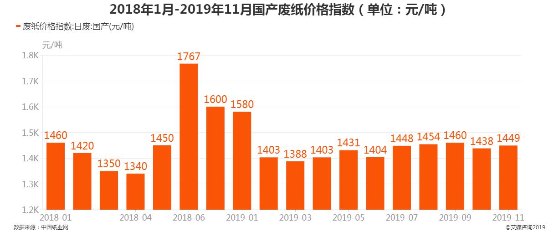 2018年1月-2019年11月国产废纸价格指数