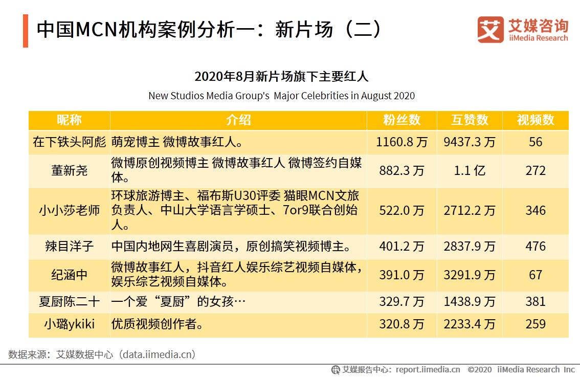 中国MCN机构案例分析一:新片场(二)