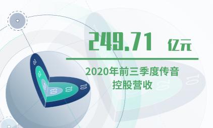 手机行业数据分析:2020年前三季度传音控股营收249.71亿元