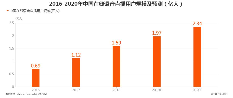 2016-2020年中国在线语音直播用户规模及预测