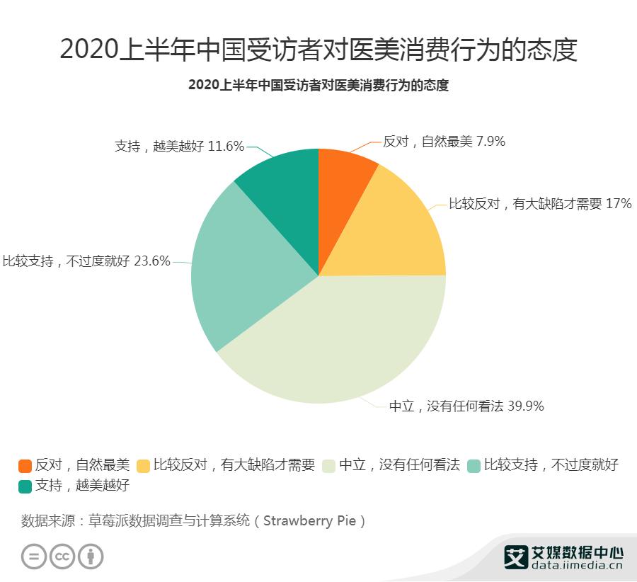 2020上半年中国受访者对医美消费行为的态度