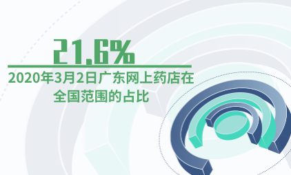医药行业数据分析:2020年3月2日广东网上药店在全国范围的占比为21.6%