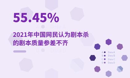 剧本杀行业数据分析:2021年中国55.45%网民认为剧本杀的剧本质量参差不齐