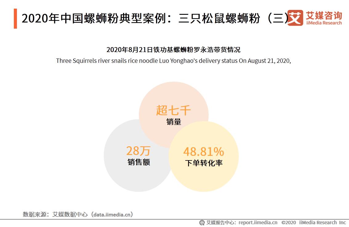 2020年中国螺蛳粉典型案例:三只松鼠螺蛳粉