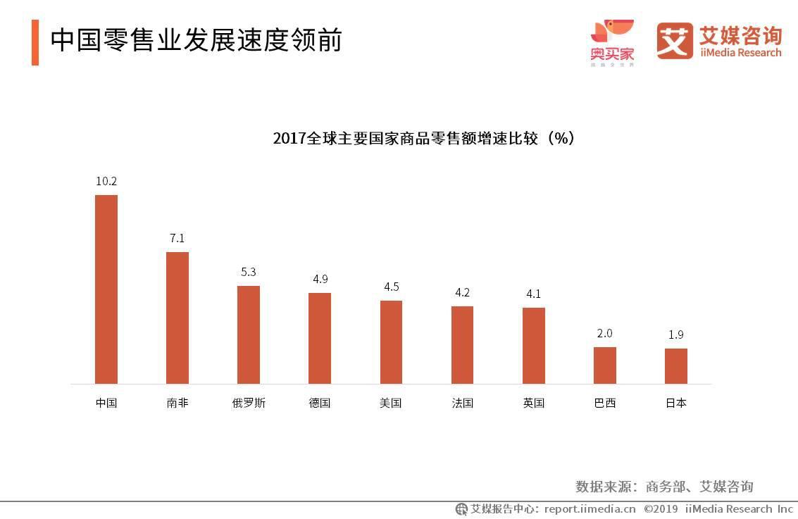 中国零售业发展速度领前