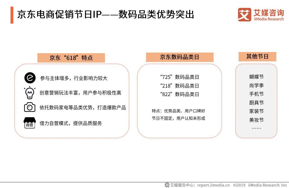 京东电商促销节日IP——数码品类优势突出