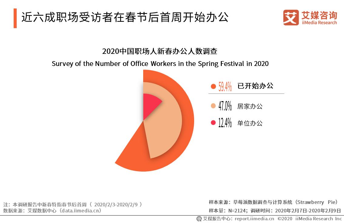 近六成职场受访者在春节后首周开始办公