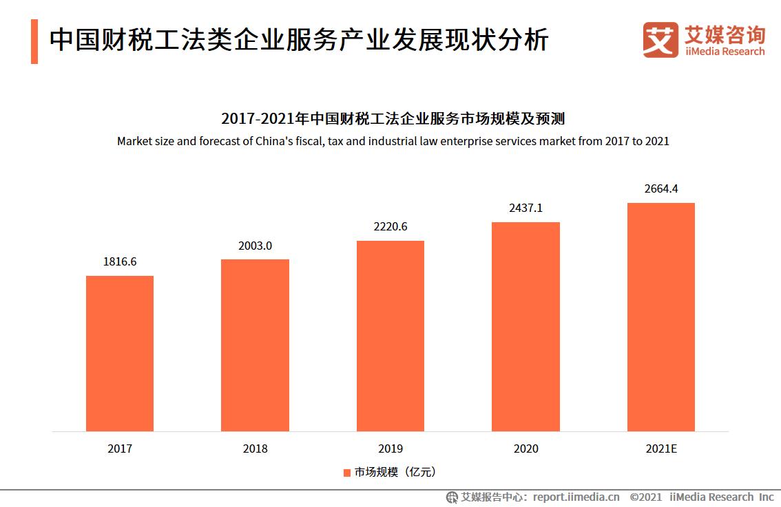 中国财税工法类企业服务产业发展现状分析