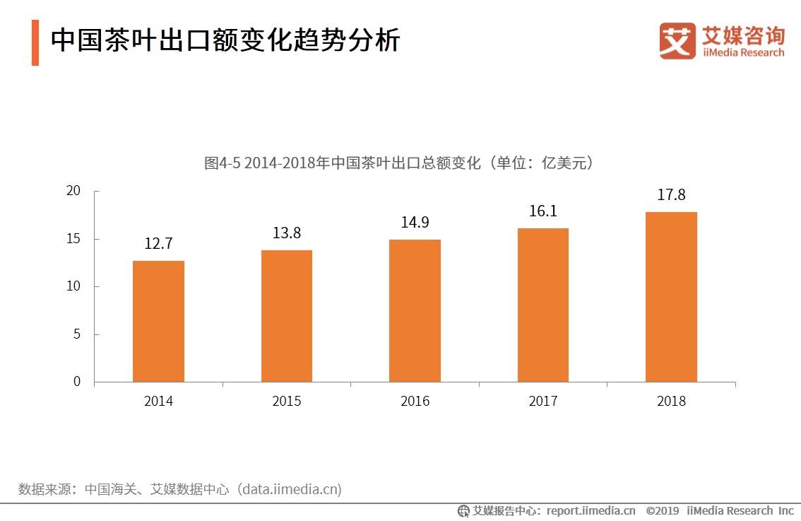 中国茶叶出口额变化趋势分析-艾媒咨询
