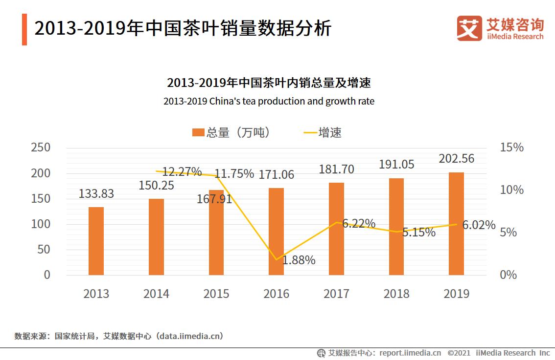 2013-2019年中国茶叶销量数据分析