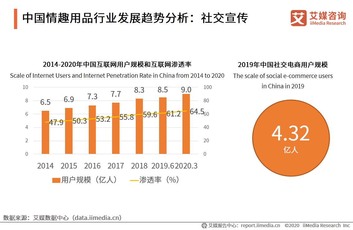 中国情趣用品行业发展趋势分析:社交宣传