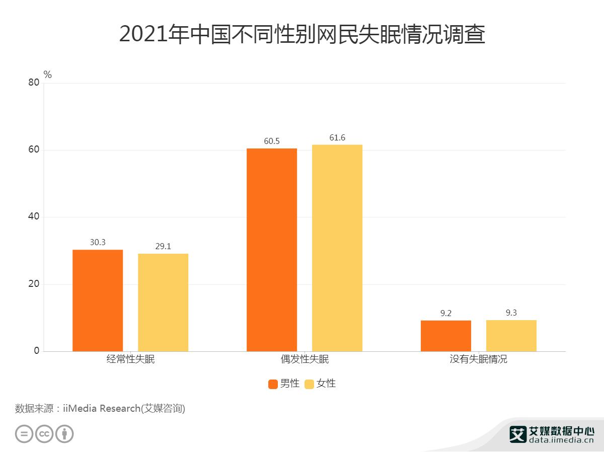 2021年中国不同性别网民失眠情况调查