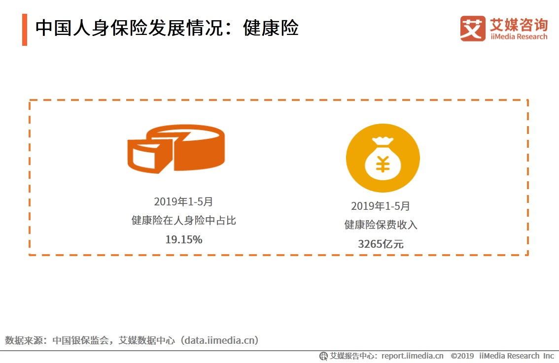 中国人身保险发展情况:健康险