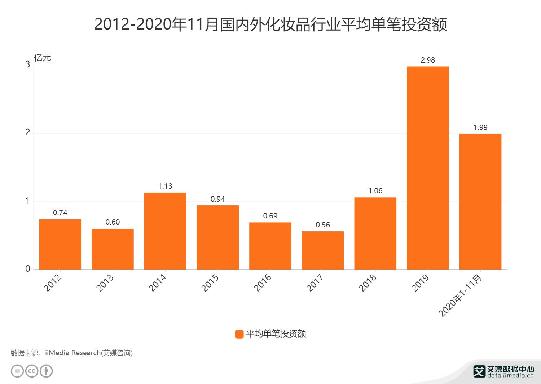 2012-2020年11月国内外化妆品行业平均单笔投资额