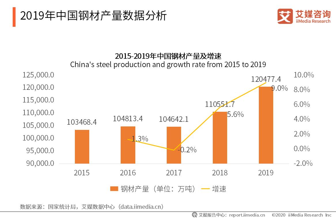 2019年中国钢材产量数据分析