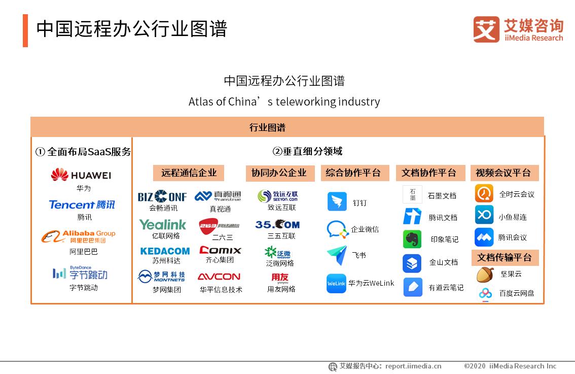 中国远程办公行业图谱