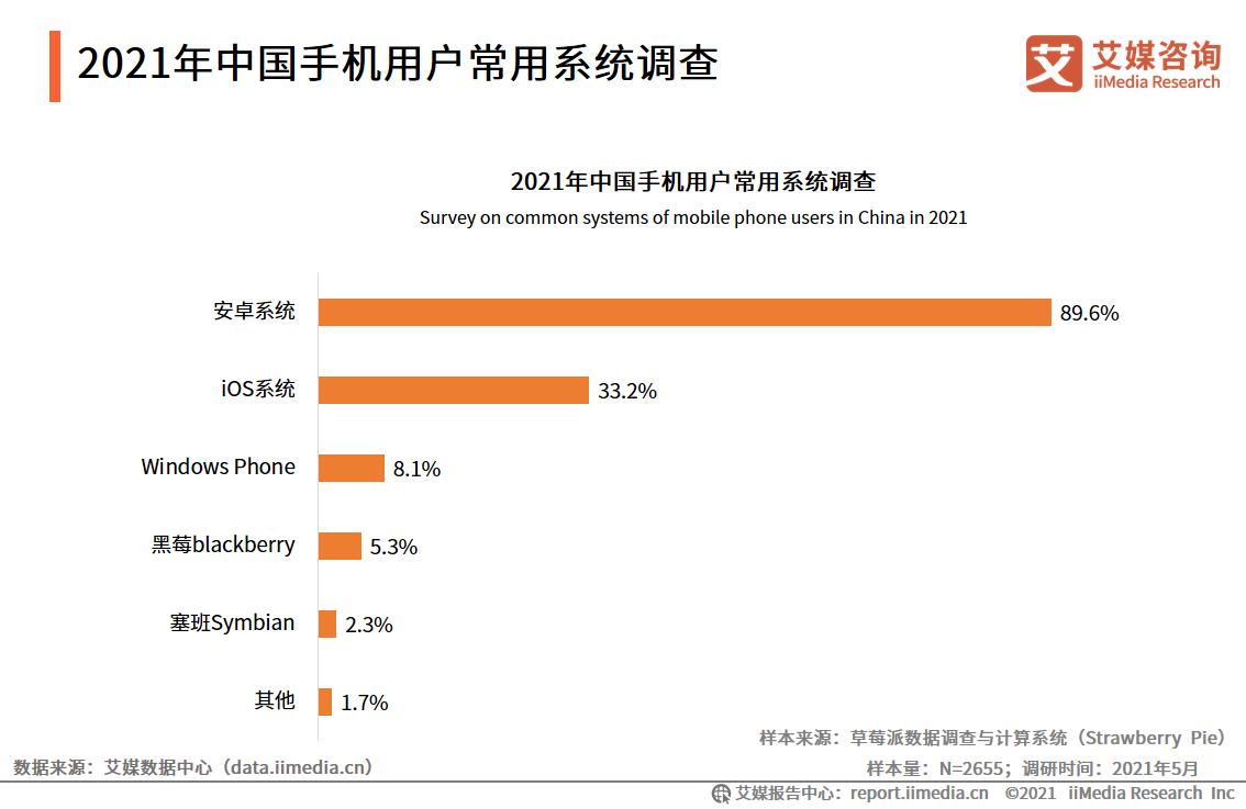 2021年中国手机用户常用系统调查