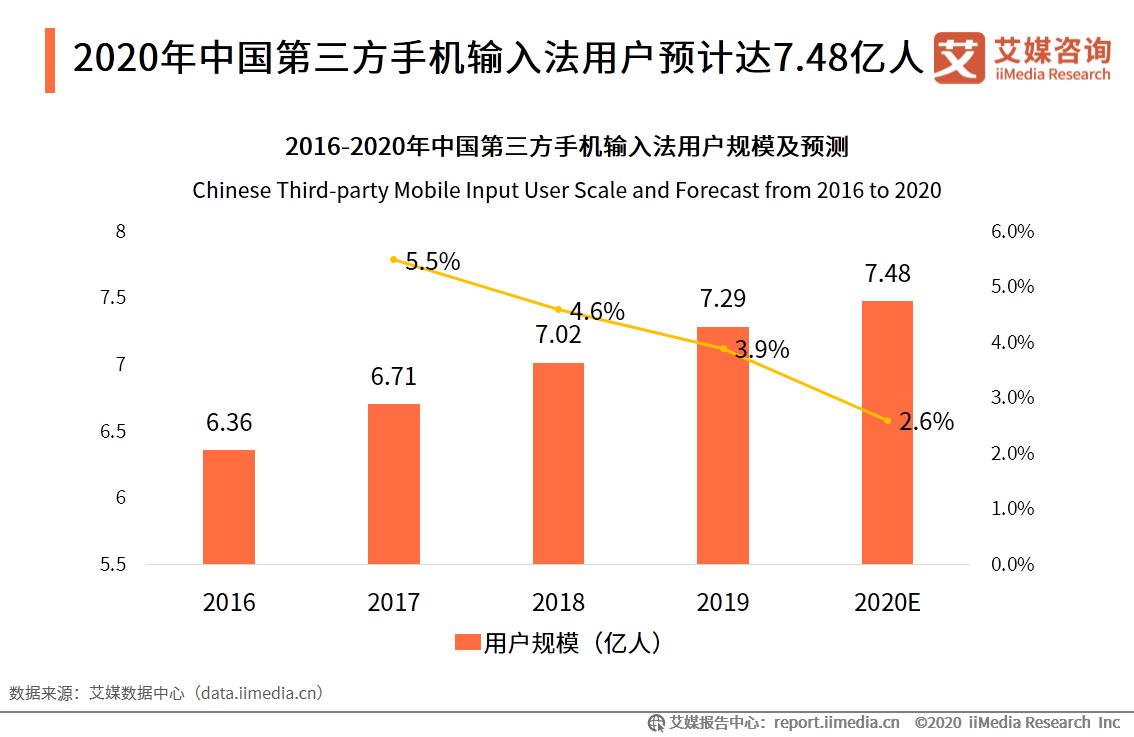 2020年中国第三方手机输入法用户预计达7.48亿人