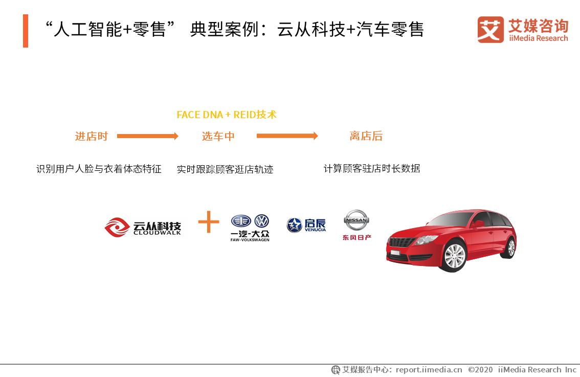 """""""人工智能+零售"""" 典型案例:云从科技+汽车零售"""