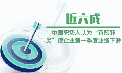 """办公行业数据分析:近六成中国职场人认为""""新冠肺炎""""使企业第一季度业绩下滑"""