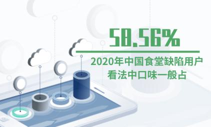 食堂行业数据分析:2020年中国食堂缺陷用户看法中口味一般占58.56%