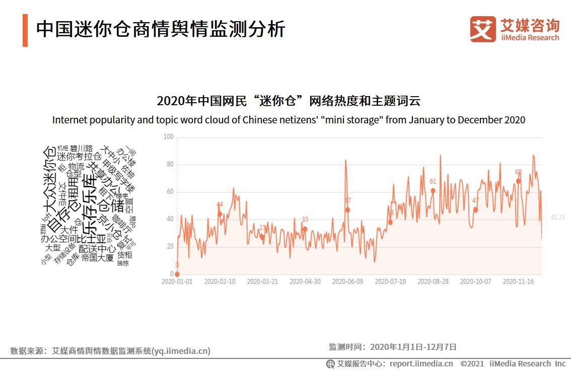 中国迷你仓商情舆情监测分析