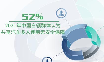 共享汽车行业数据分析:2021年中国52%白领群体认为共享汽车多人使用无安全保障