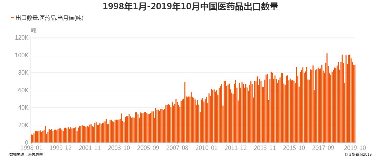 1998年1月-2019年10月中国医药品出口数量