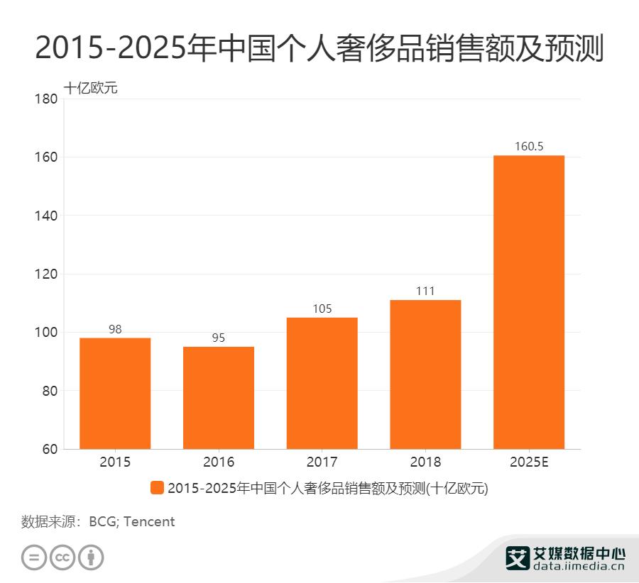 2025年中国个人奢侈品销售额将达1605亿欧元