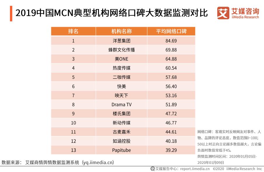 2019中国MCN典型机构网络口碑大数据监测对比