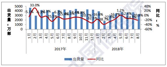 行业情报|8月国内市场手机出货量同比下降20.9%,环比下降11.8%