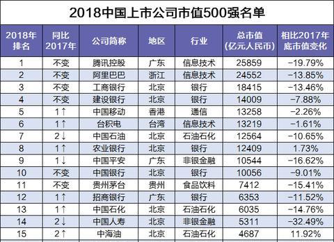 """中国上市公司市值500强名单出炉,2018年的""""市值王""""花落谁家?"""