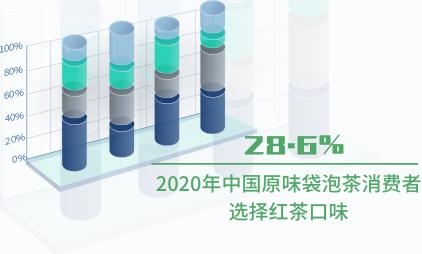 袋泡茶行业数据分析:2020年中国28.6%原味袋泡茶消费者选择红茶口味