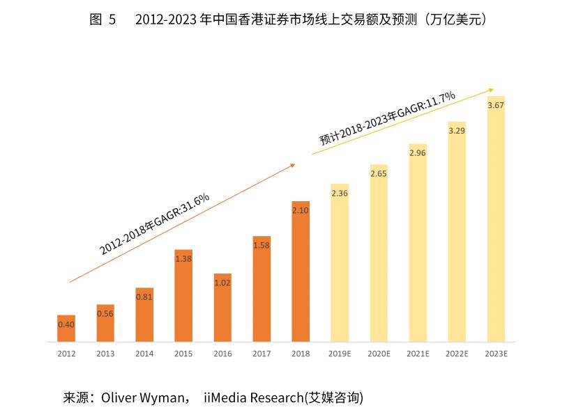 2018年中国香港证券市场线上交易额突破2万亿美元