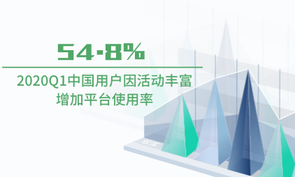 跨境电商行业数据分析:2020Q1中国54.8%用户因活动丰富增加平台使用率