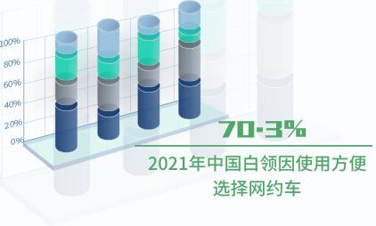 网约车行业数据分析:2021年中国70.3%白领因使用方便选择网约车