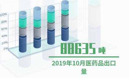 医疗行业数据分析:2019年10月医药品出口量为88635吨
