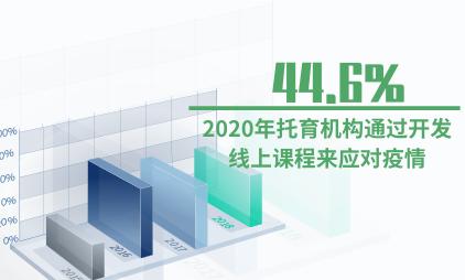托育行业数据分析:2020年44.6%托育机构通过开发线上课程来应对疫情