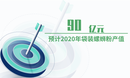 速食行业数据分析:预计2020年袋装螺蛳粉产值将达90亿元
