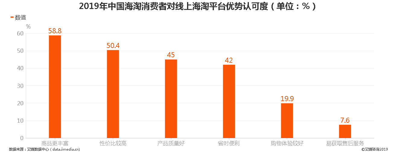 2019年中国海淘消费者对线上海淘平台优势认可度