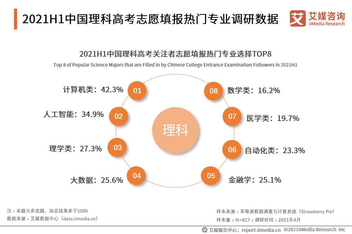2021H1中国理科高考志愿填报热门专业调研数据