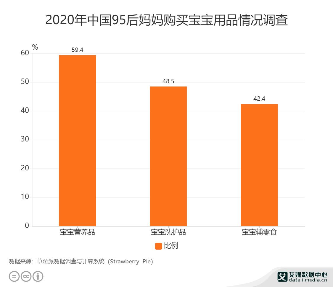 2020年中国95后妈妈购买宝宝用品情况调查