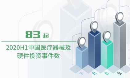 醫療行業數據分析:2020H1中國醫療器械及硬件投資事件數為83起