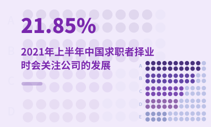 就业市场数据分析:2021年上半年中国21.85%求职者择业时会关注公司的发展