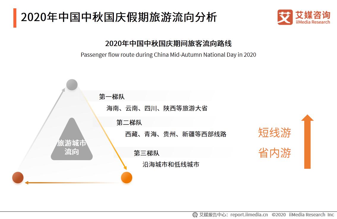 2020年中国中秋国庆假期旅游流向分析